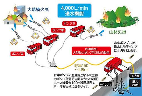 海水利用型消防水利システムの模式図