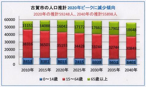 古賀市では2020年以降は減少傾向
