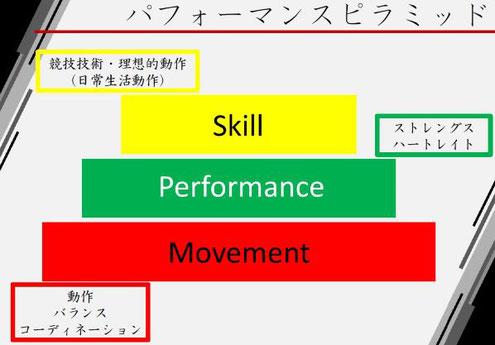 神戸のパーソナルトレーニング 三宮 苦楽園口 夙川 成長期のスポーツ選手における筋力トレーニング パフォーマンスピラミッド