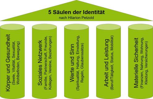 Diese 5 Säulen-Methode eignet sich besonders für Umbruchsituationen im Leben wie berufliche Neuorientierung/Neupositionierung, die häufig im Alter zwischen 40 und 50 Jahren auftreten und zu Identitätskrisen führen können.