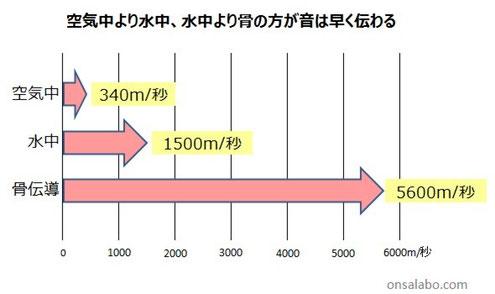 音叉ヒーリング講座通信講座の日本音叉ヒーリング研究会onsalaboの音叉ヒーリングの効果の理由、音速