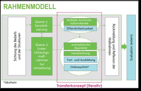 Iteratives Transferkonzept im cLEVER-Rahmenmodell (Bartsch, Bauer & Müller 2018, S. 32)