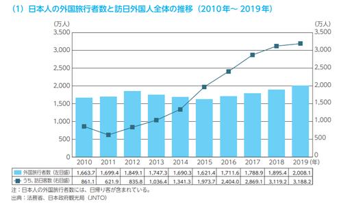 日本人の外国旅行者数と訪日外国人全体の推移(2010年~2019年)