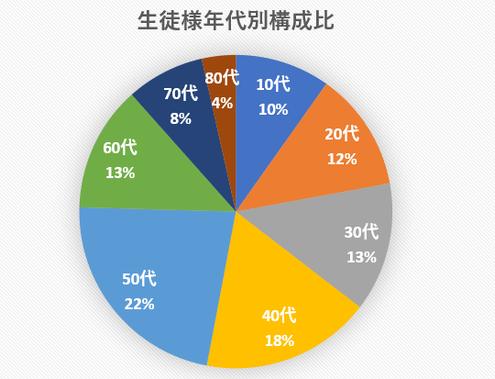 墨田パソコン教室年代別グラフ