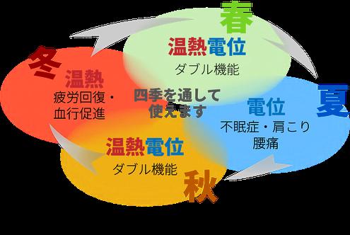 電位治療器が1年を通して使えるというイメージ図 四季それぞれに使い方のイメージを表しています