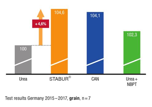 testresults on urea inhibitor vs other nitrogen fertilizer STABUR®