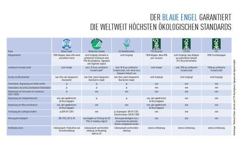 Abbildung: Auszug aus der Broschüre: Recyclingpapier – Quantensprung in eine neue Dimension (www.papiernetz.de)