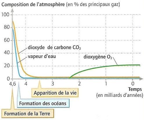 Evolution des principaux gaz de l'atmosphère de la Terre depuis sa formation. Après l'apparition de la vie, le taux de O2 augmente dans les océans et l'atmosphère. Source: Jean Vilars SVT