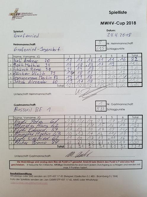 Resultate der ersten MWHV-Cup Runde.