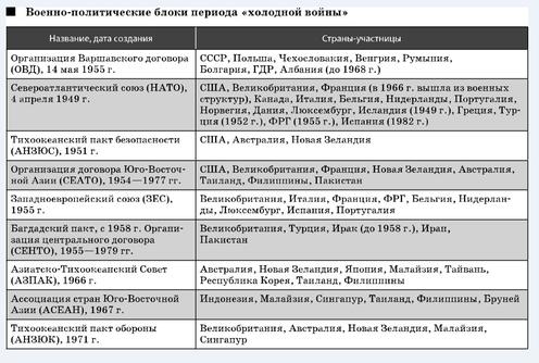 Задания для самостоятельной работы студентов: укажите цели создания каждого из перечисленных болоков.обратите внимание на деятельность блоков НАТО и ОВД.