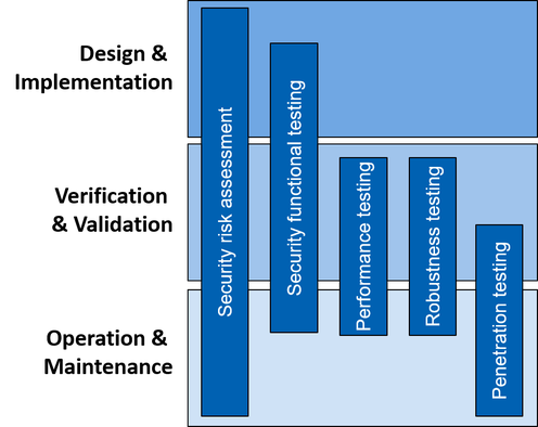 Chart 3 areas top to bottom. Design and Implementation, Verification and Validation, Operation and Maintenance. 5 blue bars cover ranges. Security risk assessment, Security functional testing, Performance testing, robustness testing, Penetration testing