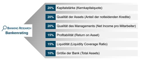 Banking Research Bankenrating: Kriterien + Gewichtung