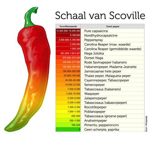 Afbeeldingsresultaat voor scoville pepers
