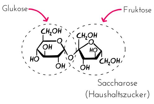 Strukturformel Saccharose/Haushaltszucker