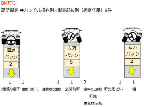 BM車 バック時ハンドル操作別 衝突部位と高所衝突物