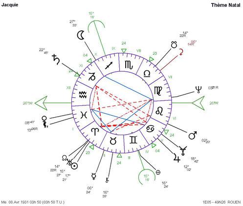 Astrologie Medicale Operation De La Hanche Atelier Astrologie