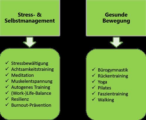 www.mindful-balance.de, Betriebliche Gesundheitsförderung, Gesundheitsmanagement Hagen, Christina Gieseler, Gesundheitsprävention