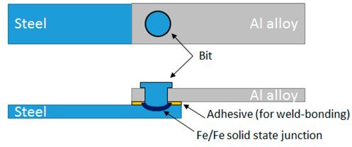 Reibnieten, englisch Friction Bit Joining (FBJ) oder Friction Element Welding (FEW), eines Aluminiumblechs auf ein Stahlblech mit Klebstoffschicht