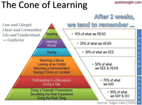 El cono del  aprendizaje. ©Sparkinsight.com