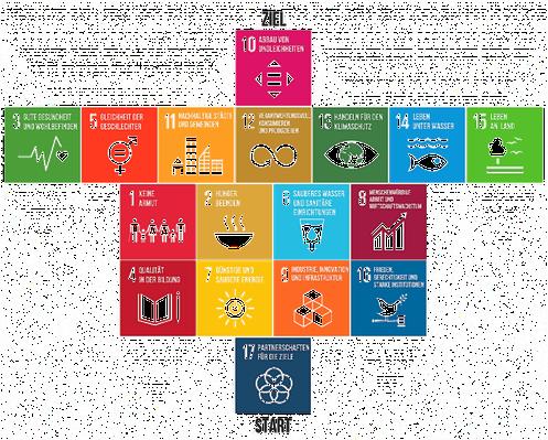 Die Nachhaltigkeitsziele der Vereinten Nationen