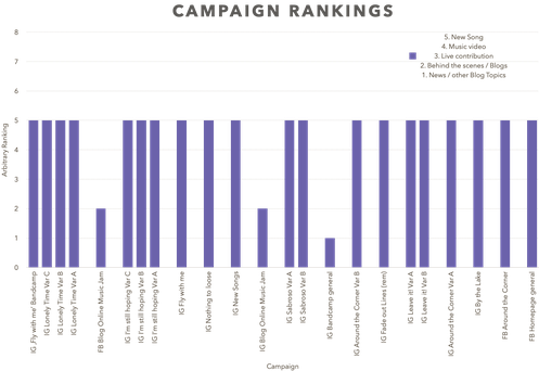 Campaign Rankings