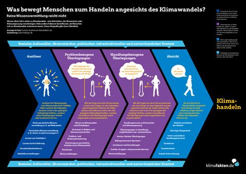 Grafik: www.klimafakten.de