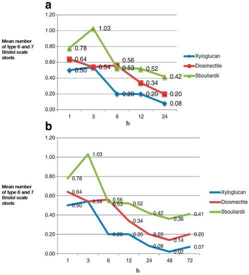Vergleich der Reduktion von akuten Durchfällen durch Xyloglucan (blau), Diosmektit (rot) und S. boulardii (grün). Xyloglucan erzeugte schnellere und stärkere Antidurchfalleffekte. Entnommen aus: Piqué et al.,2018.