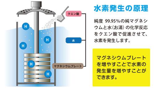 「Re・lax(リラックス)」水素発生の原理
