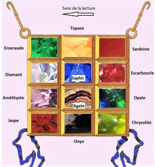 Pectoral d'Aaron le grand prêtre: De droite à gauche (dans le sens de la lecture en hébreu) : 1ère rangée: sardoine, topaze, émeraude ; 2ème rangée: escarboucle, saphir, diamant; 3ème rangée: opale, agate, améthyste; 4ème rangée: chrysolite, onyx, jaspe.