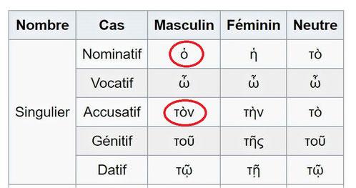 Nous remarquons que l'article défini « ton » (Accusatif masculin singulier de ὁ pour le cas COD, correspondant à notre article défini « le ») précède le premier « théos », mais pas le second. le premier théos est le Dieu Tout-Puissant, le 2ème théos non.