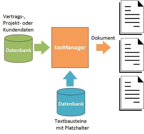 Platzhalter mit Datenbankfeldern füllen
