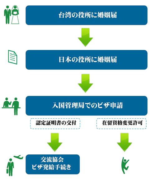 国際結婚とビザ申請のながれ(台湾側)