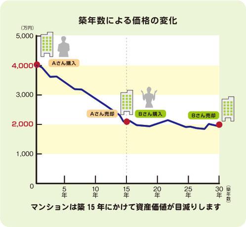 築年数による価格の変化