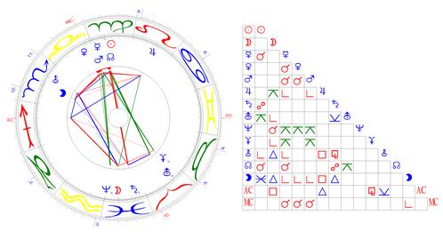 Horoskop der Schweiz, 12.09.1848, 12.50 Uhr, Bern