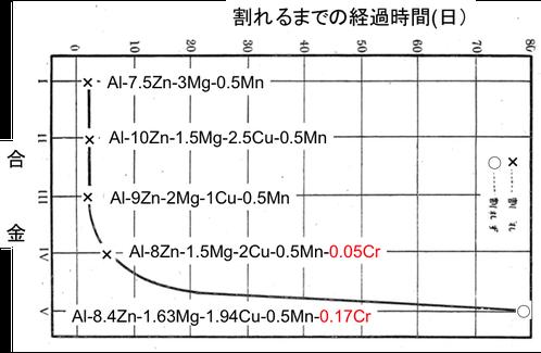 図2 Al–Zn–Mg 系合金の時期割れに及ぼすクロム添加 の影響