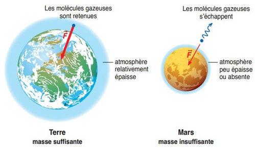 L'importance de la masse d'une planète dans la formation et le maintien d'une atmosphère. Source: SVT seconde BORDAS, doc2p18