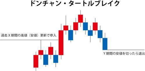FX 順張り手法