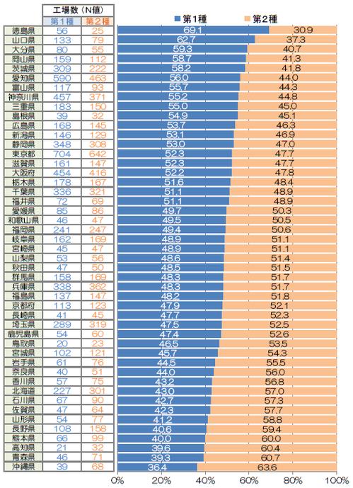 【グラフ】 都道府県別・エネルギー管理指定工場の第1種と第2種の比率(第1種の比率が高い順にソート)