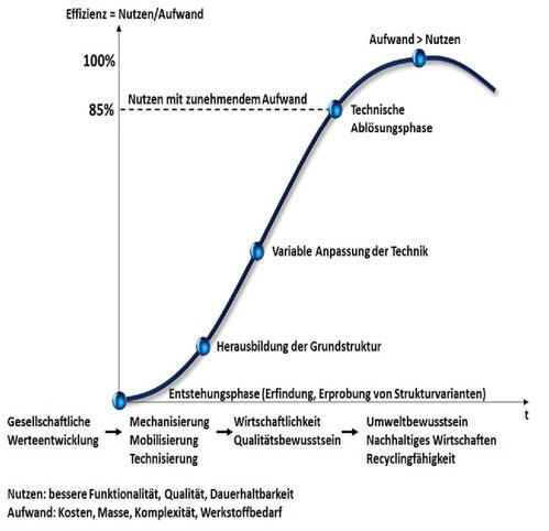 Dieselmotoren; typische Entwicklungskurve  technischer Systeme von der Erfindungsphase bis zur Ablösungsphase