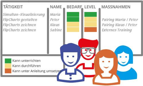 Die Team-Skill-Matrix wird für das Projekt erfasst und öffentlich aufgehängt.
