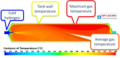 CFD simulation of the filling of a 531 litre hydrogen tank with hydrogen at -20°C for 25 minutes. As one result, thermocouples for recording temperature during experiments were placed according to this temperature field.  Source: Air Liquide-aT / HyT 2014