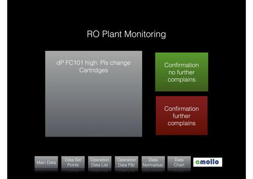 Fernüberwachung, Umkehrosmose, Remote Monitoring,