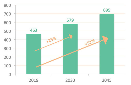 estimated diabetes population in million by 2030 and 2045