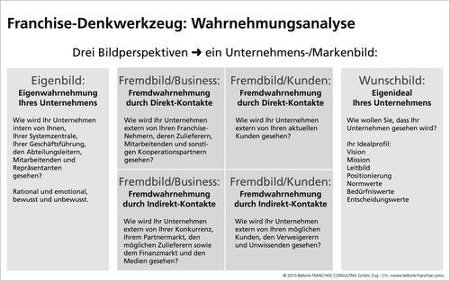 """Abbildung aus:""""PRAXISBUCH FRANCHISING Konzeptaufbau und Markenführung"""" Bellone/Matla"""