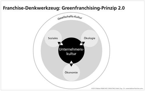 """Greenfranchising-Prinzip von Bellone/Matla, Copyright 2012 - aus """"Green Franchising"""", mi-Wirtschaftsbuch"""