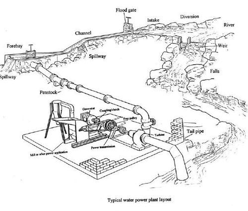 Typisches Layout einer Wassermühle