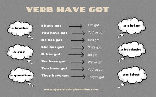 Verbo have got en inglés