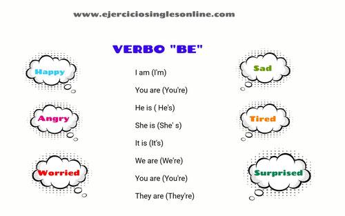 Verbo to be en inglés