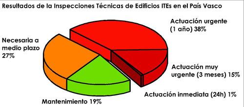 Resultados de las Inspecciónes Técnicas de Edificios del País Vasco a julio de 2017