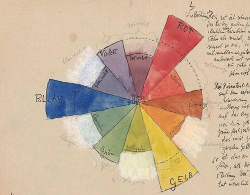 """Paul Klee,Separación vespertina.Acuarela y lápiz de grafito sobre papel toda una """"Teoria de la forma pictórica"""" y un proceso de policromía musical convertido en polifonía pictórica."""
